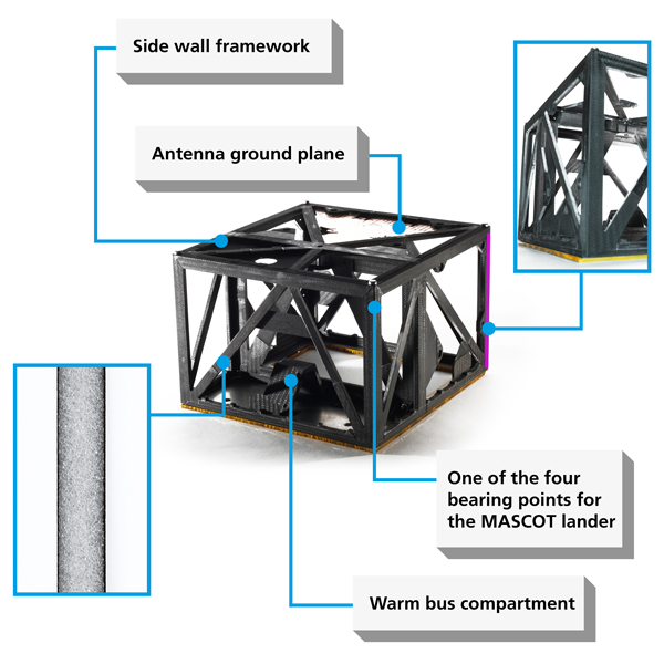 Figure 3: Fibre composite structure of the MASCOT lander unit with electrically conductive antenna ground plane made of coated CFRP (see details in Figure 10). The line of vision is oriented towards the warm bus compartment of the lander,where the scientific instruments are to be installed. Right: One of the L%2dshaped angle profiles made of CFRP fabric for joining the framework side walls is marked in yellow. Left: Cross%2dsection of a sandwich%2ddesigned framework truss consisting of a 5 millimetre foam core and two 0.125 millimetre%2dthick CFRP face sheet plies glued onto the sides.<br />Credit: DLR (CC%2dBY 3.0).
