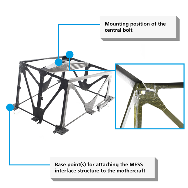 Figure 8: Mechanical and electrical interface structure (MESS) that forms the interface between the Hayabusa2 mothercraft and the MASCOT lander. The framework of the interface structure is made of solid CFRP struts, which in turn consist of 24 individual prepreg layers. One of the four top corners of the interface structure, with the support bearing for the MASCOT lander, can be seen to the right of the close%2dup view. The bearing itself is made of hardened stainless steel and has a cone%2dshaped receptacle for the bearing points of the MASCOT lander. <br />Credit: DLR (CC%2dBY. 3.0).