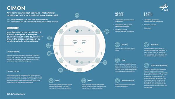 CIMON: Autonomous astronaut assistant<br />Credit: DLR (CC%2dBY 3.0)