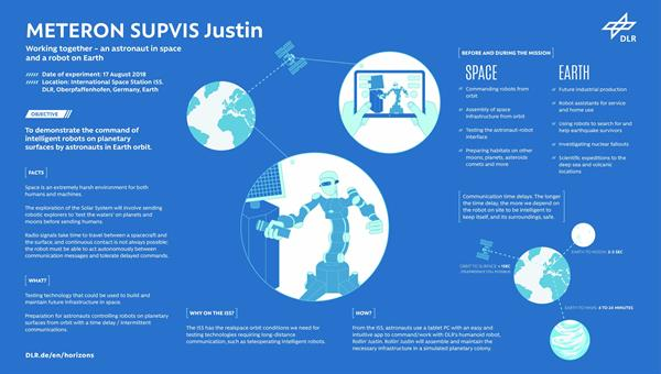 METERON SUPVIS Justion %2d Working together %2d an astronaut in space and a robot on Earth<br/>Credit: DLR (CC%2dBY 3.0)