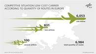 Number of flights per week
