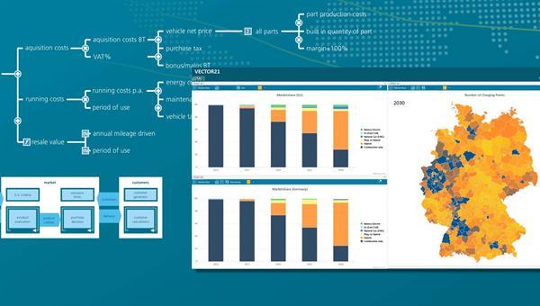 Neuentwicklung eines intuitiven und intelligenten, webbasierten User Interface für eine Software zur Simulation des zukünftigen Automobilmarktes