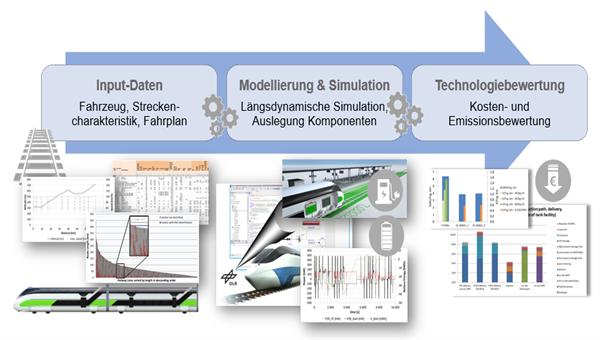 Optimierungs%2dTool zur kostenoptimierten Positionierung der Ladeinfrastruktur batterieelektrischer Triebzüge