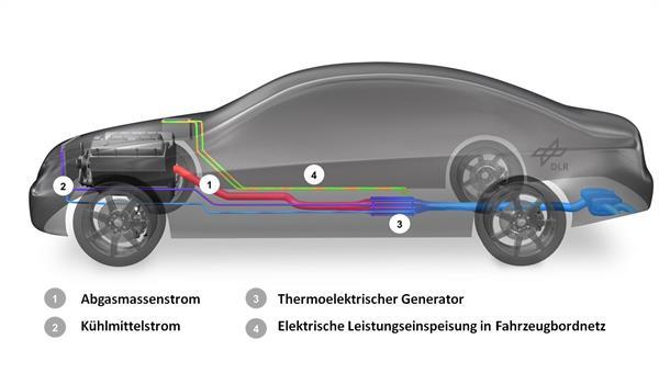 Fahrzeugintegration des TEG
