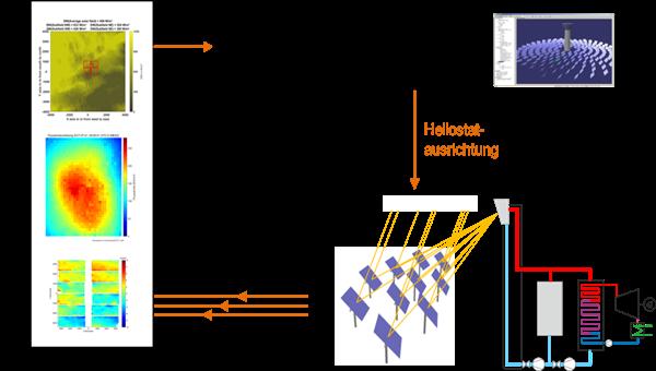 Regelkreis im Solarturmkraftwerk
