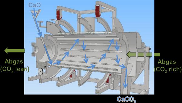 Prinzip des Reaktors für die Carbonisierung