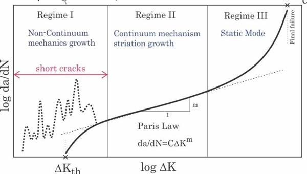 Schematische Darstellung der Rissausbreitungsrate da/dN über dem zyklischen Spannungsintensitätsfaktor ∆K