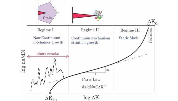 Schematische Darstellung der Rissausbreitungsrate da/dN über dem zyklischen Spannungsintensitätsfaktor ∆K.