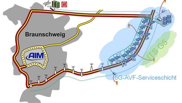 Entwicklung von Architekturkonzepten für Serviceplattformen in hochintegrierten Verkehrssystemen
