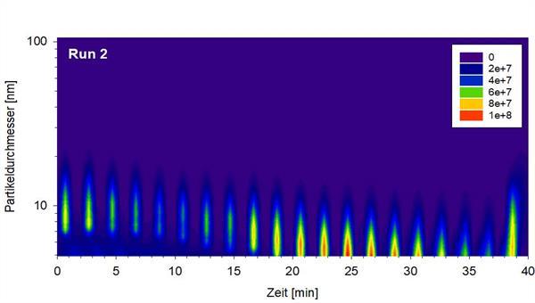 Zeitaufgelöste Messung von Partikeldurchmessern von Bremsabrieben