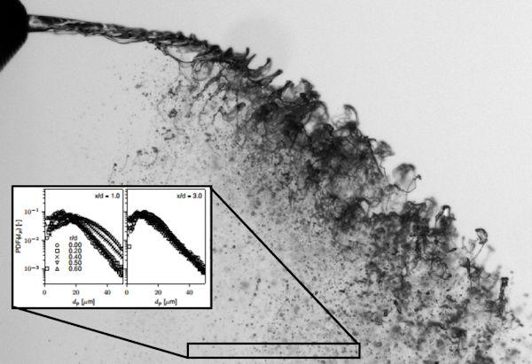 Tropfengrößenverteilung von Kerosin in einer turbulenten Mehrphasenströmung