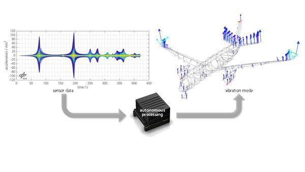 Autonome Datenanalyse für strukturdynamische Versuche