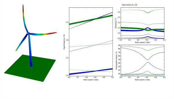 Aeroelastische Stabilität von Windenergieanlagen mit Smart Blades