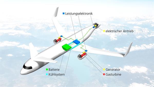 Institut für Elektrifizierte Luftfahrtantriebein Cottbus