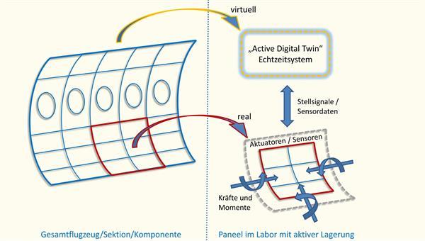 Realisierung realitätsnaher Lagerungsbedingungen von Paneelen im Labor mit aktiver Lagerung