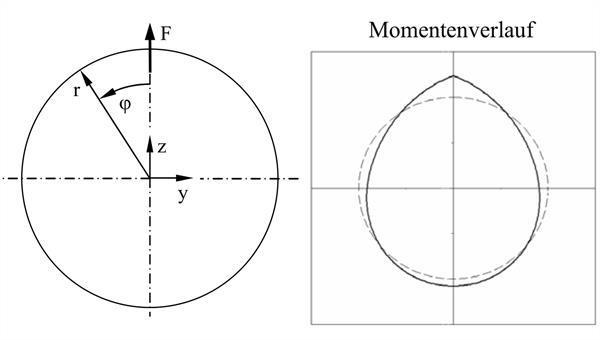 Strukturelle Konfiguration und Momentenverlauf