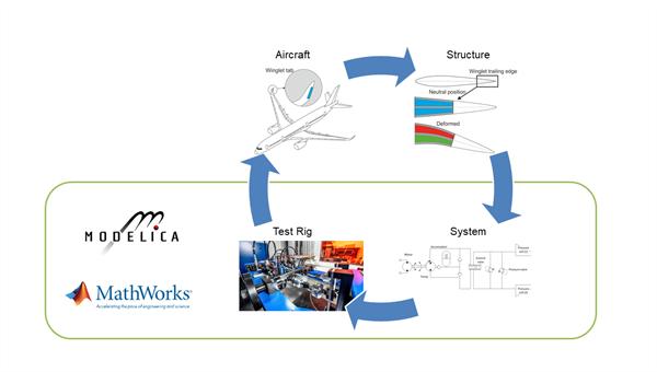 Modellierung von Systemarchitekturen für die Betätigung von formvariable Strukturen