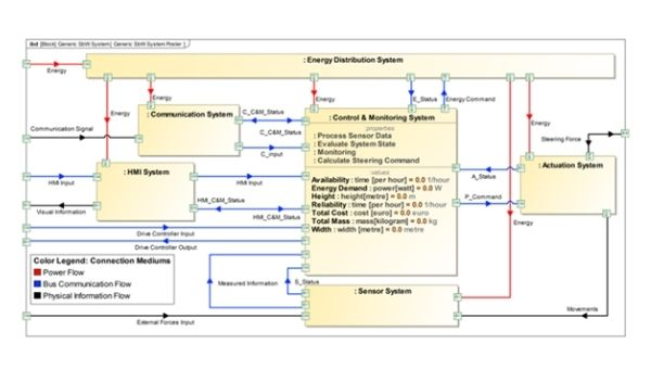 Modellbasierter Entwurf und Analyse sicherheitskritischer Systeme, insbesondere im Bereich der Flugzeugsysteme moderner Vekehrsflugzeuge