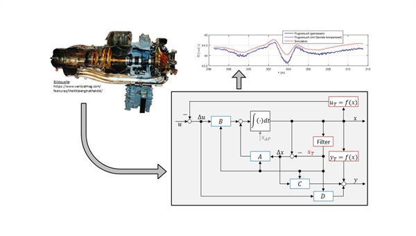 Triebwerksmodellierung und Validierung der Simulation