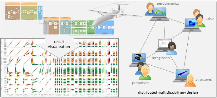 Visualisierung der komplexe Ergebnisse in verteiltem multidisziplinären Flugzeugentwurf