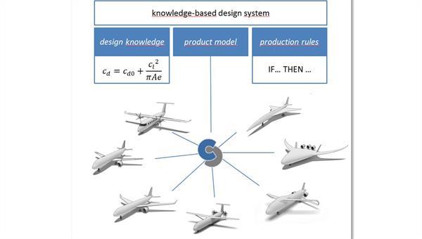 Schematische Darstellung des aufzubauenden wissensbasierten und modularen Entwurfssystems