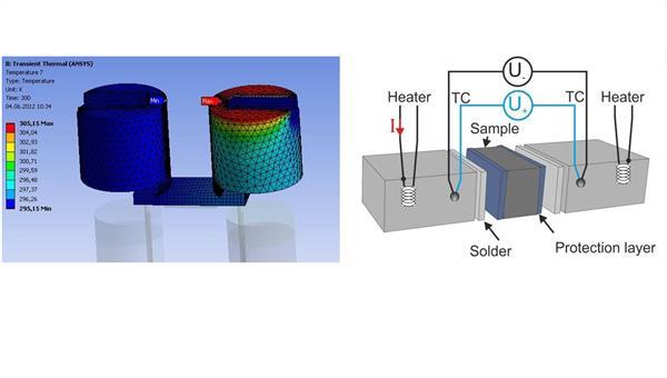 Thermische Simulation eines Messkopfes zur Simultanbestimmung des Seebeck%2dKoeffizienten (li.); Prinzipanordnung zur kombinierten Messung aller thermoelektrischen Materialgrößen (re.)