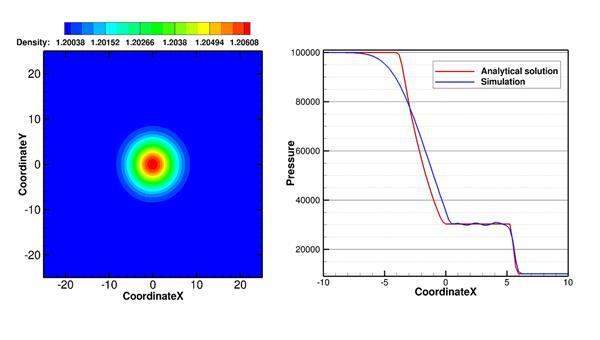 Implementierung und Evaluation verschiedener Riemann%2dLöser in einem 3D Strömungslöser