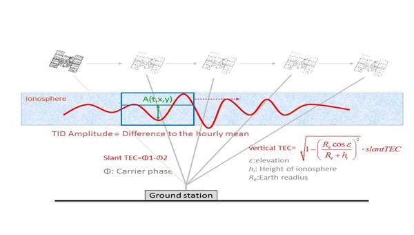 Wandernde ionosphärische Störungen können Kommunikations%2d und Navigationssignale beeinträchtigen