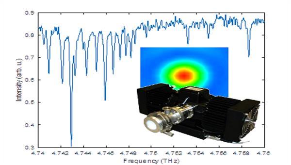 Methanolspektrum/Terahertz%2dQuantenkaskadenlaser %2d  Quelle: DLR/OS