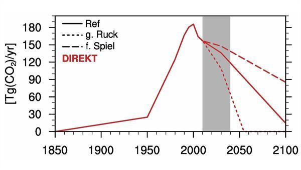 """Kohlendioxid%2dEmissionen des deutschlandweiten Verkehrs in verschiedenen Szenarien des DLR%2dProjektes """"Verkehrsentwicklung und Umwelt"""""""