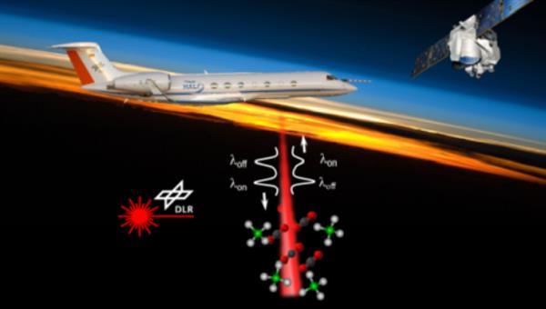 Flugzeuggetragene Lidarsysteme, u.a. für das Monitoring von Treibhausgasen