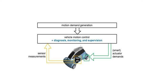 Fehlerdiagnose Schema für das DLR ROMO (X%2dby%2dWire Fahrzeug)