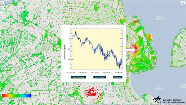 Bodenbewegungen in Wilhelmshaven, gemessen mit Satellitenradarinterferometrie