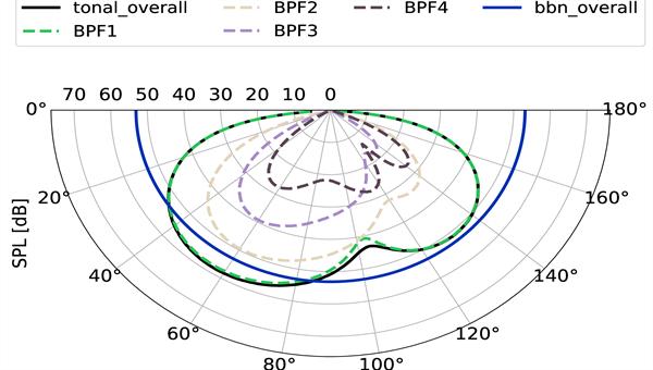Analytische Vorhersage der Richtcharakteristik der Fantöne und des Breitbandlärms im Fernfeld