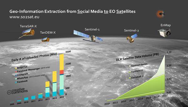 In the era of Big Data in earth observation, the fusion of satellite and social media data is opening up new possibilities for obtaining geoinformation.