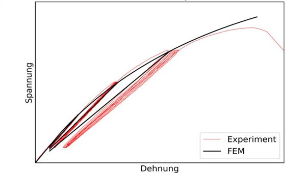 Comparison of the experimental results and the results obtained from an elastic damage model