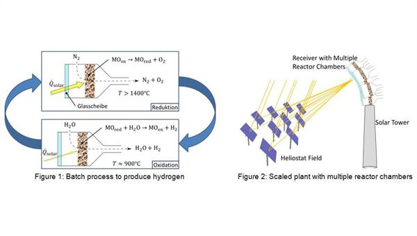 Optimization of Solar Fuel Production of Multi%2dChamber Reactors