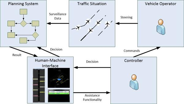 Human Machine Interaction Cycle Supported by Controller Assistance