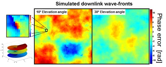 Simulated Downlink Wave%2dFronts