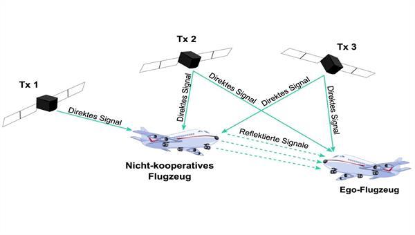 Aeronautical Safety Net Based on Non%2dcooperative Surveillance
