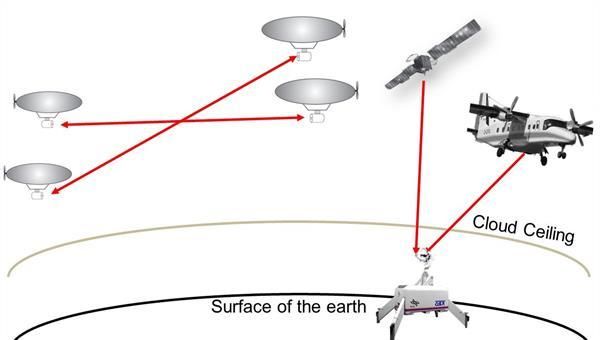 Free Space Optical Communication Scenarios