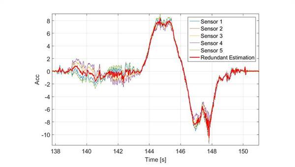 Calibration of Redundant MEMS Inertial Measurement Platform