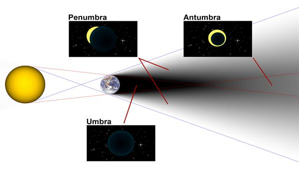 Diagram of umbra, penumbra and antumbra