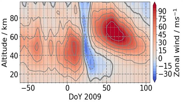 Temporal%2dvertical development of the zonal wind in polar latitudes in winter 2008/09.
