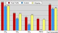 Verkehrsbedingte Schadstoffemissionen im Vergleich
