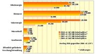 Solarenergie mit deutlichem Beschäftigungszuwachs
