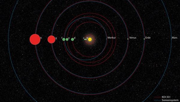 Vergleich des Systems KOI%2d351 mit unserem Sonnensystem