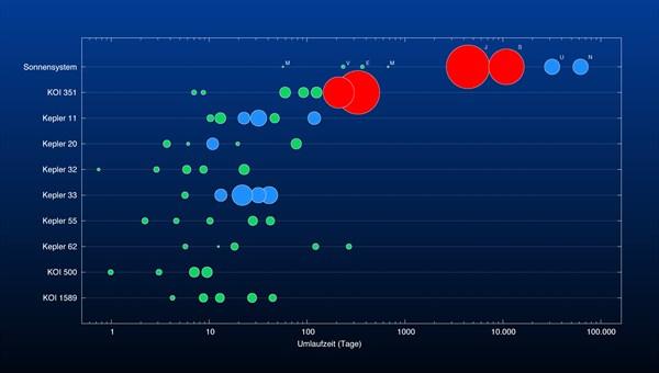 Vergleich Umlaufzeiten Sonne - Koi351