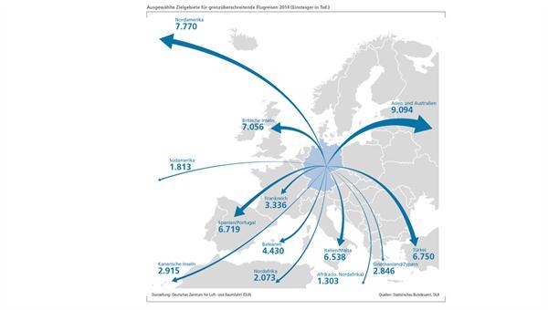 Ausgewählte Zielgebiete für grenzüberschreitende Flugreisen 2014