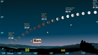 Verlauf der totalen Mondfinsternis in der Nacht vom 27. auf den 28. Juli 2018
